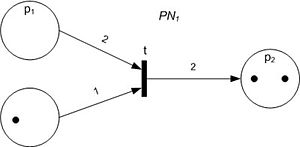 Petri net - The Petri net that follows after the transition fires (Initial Petri net in the figure above).