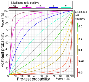 Pre- and post-test probability - Image: Pre and post test probabilities for various likelihood ratios