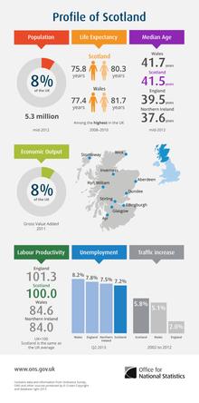 Profil de l'Écosse.png