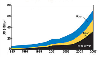 Renewable energy industry - Global renewable energy investment growth (1995-2007)