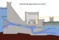 Recorrido del agua en la central.png