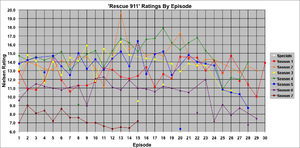 Rescue 911 - Weekly Nielsen Ratings for individual episodes. Points not connected to lines denote episodes that did not air on a Tuesday (or Thursday, in February–May of Season 7). Only original airings of episodes are shown in this graph; reruns are not included.