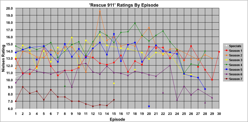 Weekly Nielsen Ratings for individual episodes. Points not connected to lines denote episodes that did not air on a Tuesday (or Thursday, in February–May of Season 7). Only original airings of episodes are shown in this graph; reruns are not included.