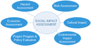 Social impact assessment - Image: SIA PHOTO