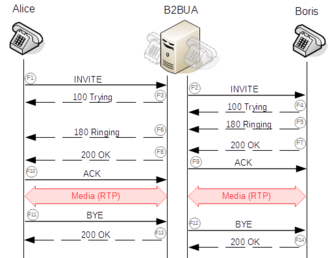 Session Initiation Protocol - Establishment of a session through a back-to-back user agent.