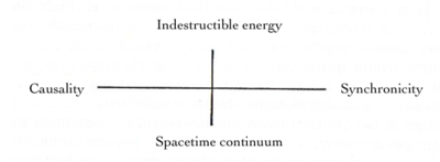 Synchronicity - Wikipedia