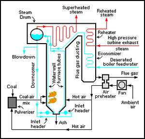 Air preheater - Schematic diagram of typical coal-fired power plant steam generator highlighting the air preheater (APH) location.