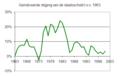Stijging van de Nederlandse staatsschuld tov 1963.png