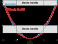 Structure de bande.png