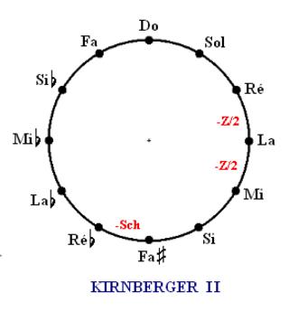 Kirnberger temperament - Kirnberger II temperament