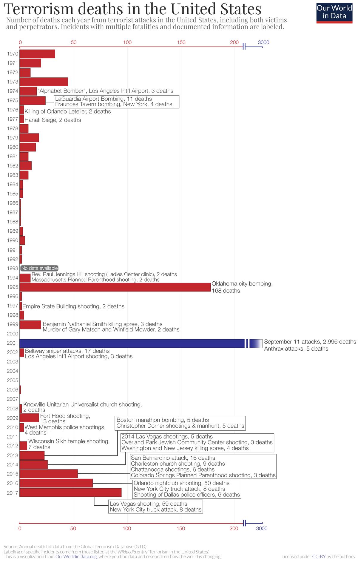 Terrorism in the United States - Wikipedia