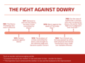 The Fight Against Dowry.png
