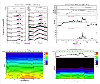 Microwave radiometer - Time series from the 14th April 2015 for (a) brightness temperatures measured at 7 different frequencies in the K (right) and V (left) bands, (b) retrieved vertically Integrated Water Vapor (IWV) and cloud Liquid Water Path (LWP), (c) temperature profiles from 0 to 5 km, (d) absolute humidity profiles from 0 to 5 km.