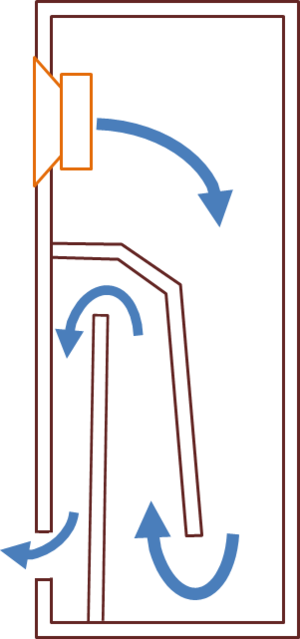This image is actually an inverted folded horn. You can tell as the throat is larger than near the port opening. A true Transmission Line enclosure is the same width 'vent' throughout. Transmission-line.png