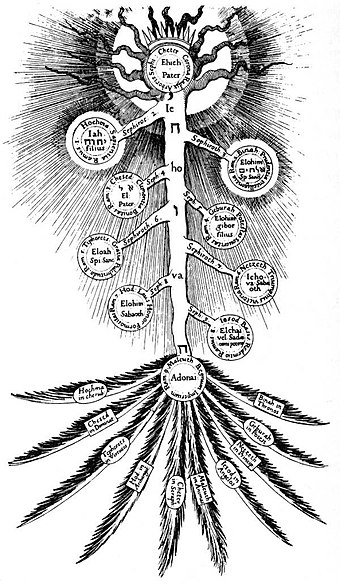 The Kabbalistic tree of life, which serves as a structural device for a chapter in Promethea Tree of Life Fludd.jpg