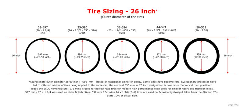 Bike Rim Sizes Tyre and Rim Technical data