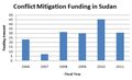 US Funding on Conflict Mitigation in Sudan.png