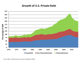 Deleveraging - U.S. households and financial businesses began de-leveraging in the years following the subprime mortgage crisis.