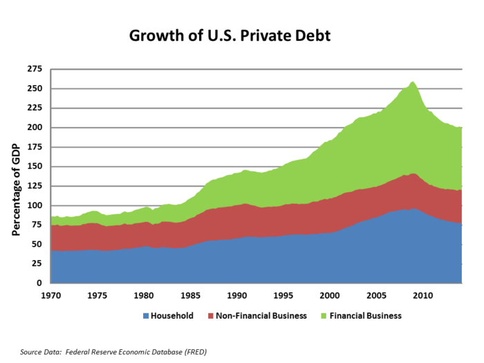 U.S. households and financial businesses significantly increased borrowing (leverage) in the years leading up to the crisis US Private Debt to GDP by Sector.png