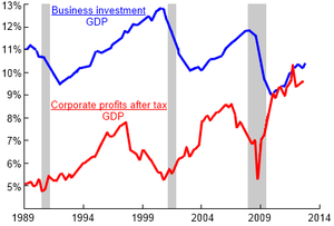Austerity - Red: corporate profits after tax and inventory valuation adjustment. Blue: nonresidential fixed investment, both as fractions of U.S. GDP, 1989–2012.