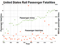 United States Rail Passenger Fatalities.png