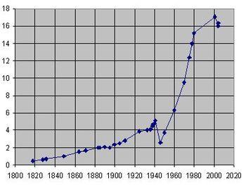 1c032f66af Zmiana liczby ludności w Ustce od 1818 r. w tys. osób 7