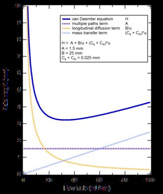 Van Deemter equation - Image: Van Deemter equation
