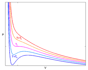 Van der Waals equation - Image: Van der Waals Isotherms