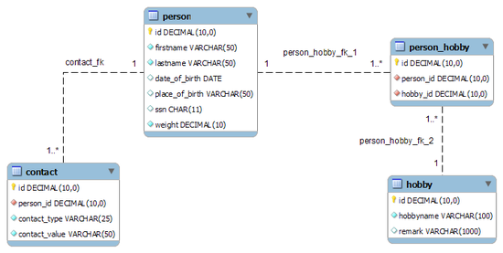 Structured Query Language/Example Database Structure