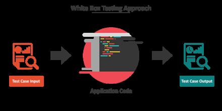 Software testing - Wikiwand