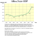 WorldWarII-GDP-Relations-Allies-Axis.png