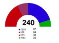 Élections législatives bulgres de 2013 sièges.png