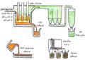 فرآیند تولید فرو سیلیس.png