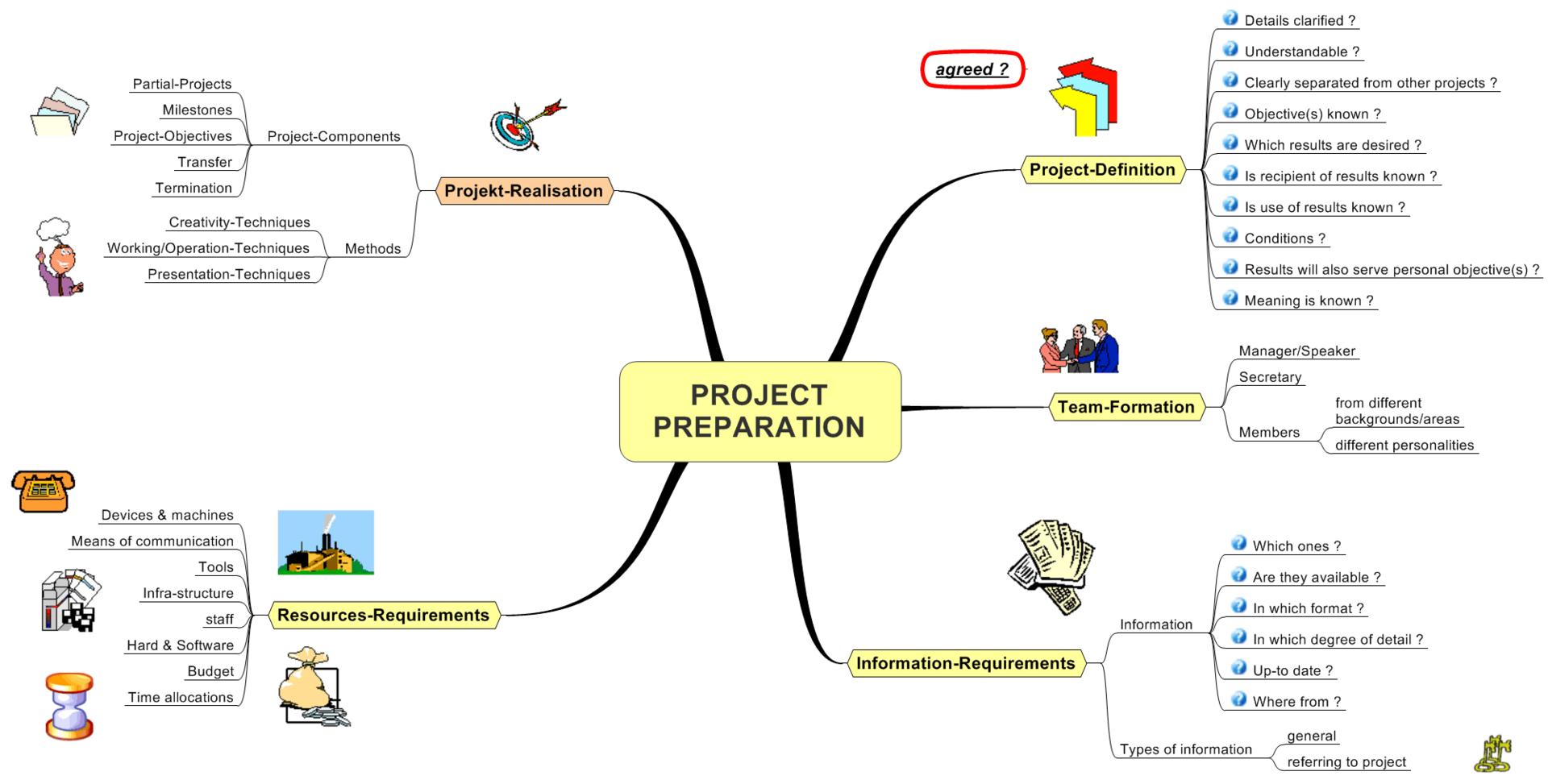 project managementproject preparation wikiversity