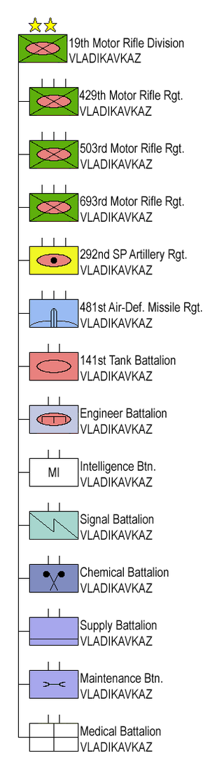 19th Motor Rifle Division - Structure of the 19th Motor Rifle Division