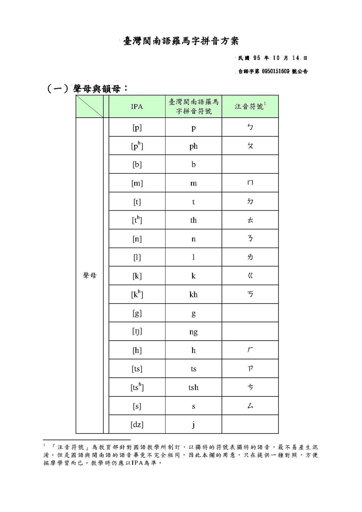 It is a graphic of Pinyin Chart Printable in phonetics