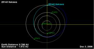 25143 Itokawa - Itokawa's orbit