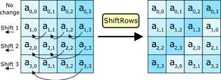 Nel passaggio ShiftRows, i byte di ogni riga vengono spostati verso sinistra dell'ordine della riga. Vedi figura per i singoli spostamenti.