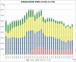 A Number of new car registration in Aomori prefecture from 1979 to 2011