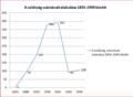 A mezőkovácsházi zsidóság számának alakulása 1835-1949 között.PNG