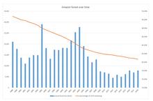 Amazon v průběhu času.png