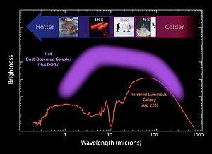 Hot, dust-obscured galaxies - Luminosity plot for hot DOGs and a prototypical luminous infrared galaxy