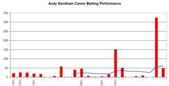 Andy Sandham - Andy Sandham's career performance graph.