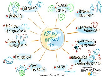 Applied improvisation - Some fields to use applied improvisation
