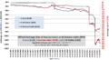 BYR exchange rate 2006-01-01...2012-02-23.png