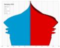 Barbados single age population pyramid 2020.png
