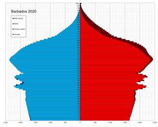 Demographics of Barbados Demographics of country
