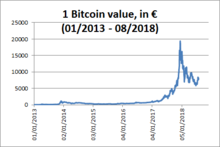 Bitcoin value in euros since 2013.png