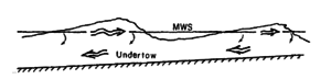 Undertow (water waves) - Image: Buhr Hansen and Svendsen ICCE 1984 Fig 1