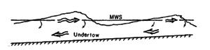 Undertow (water waves) - Image: Buhr Hansen and Svendsen ICCE 1984 Fig 1